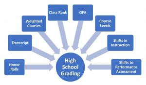 Graphic with Many Approaches to High School Grading