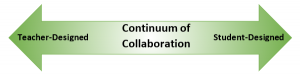 Graphic Showing Continuum of Collaboration
