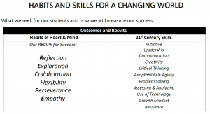 Table of Habits And Skills For A Changing World