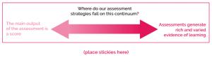 Continuum of Assessment Strategies