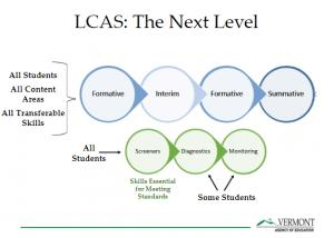 Image Summarizing Next Level of Local Comprehensive Assessment System