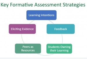 Key Formative Assessment Strategies