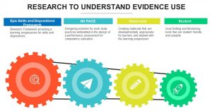 Research to Understand Evidence Use