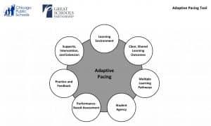 Adaptive Pacing Tool