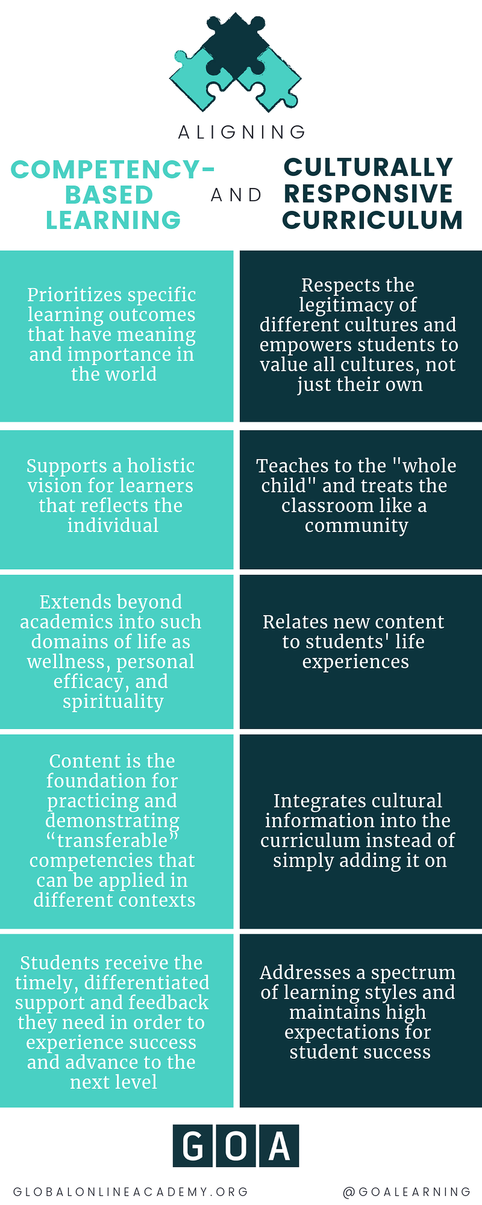 Aligning Competency-Based Education with Culturally Responsive Curriculum
