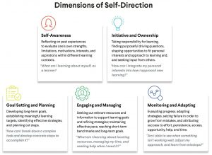 Dimensions of Self-Direction