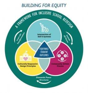 Building for Equity Framework