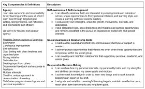 Student Agency Competencies and Descriptors