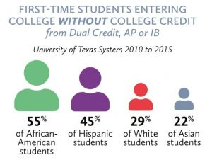 Image: First Time Students Entering College Without College Credit From Dual Credit