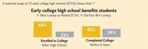 Early College High School Benefits