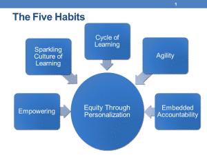 Five Habits
