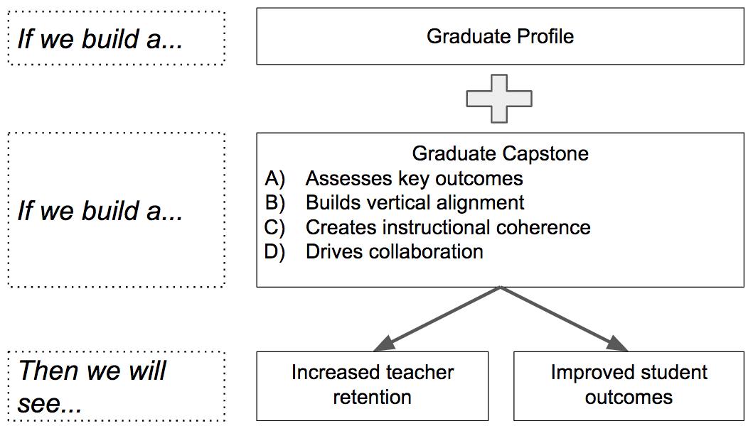 Graduate Capstone Theory of Change