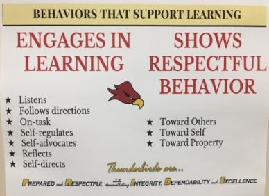 Graphic Showing Two Behaviors That Support Learning
