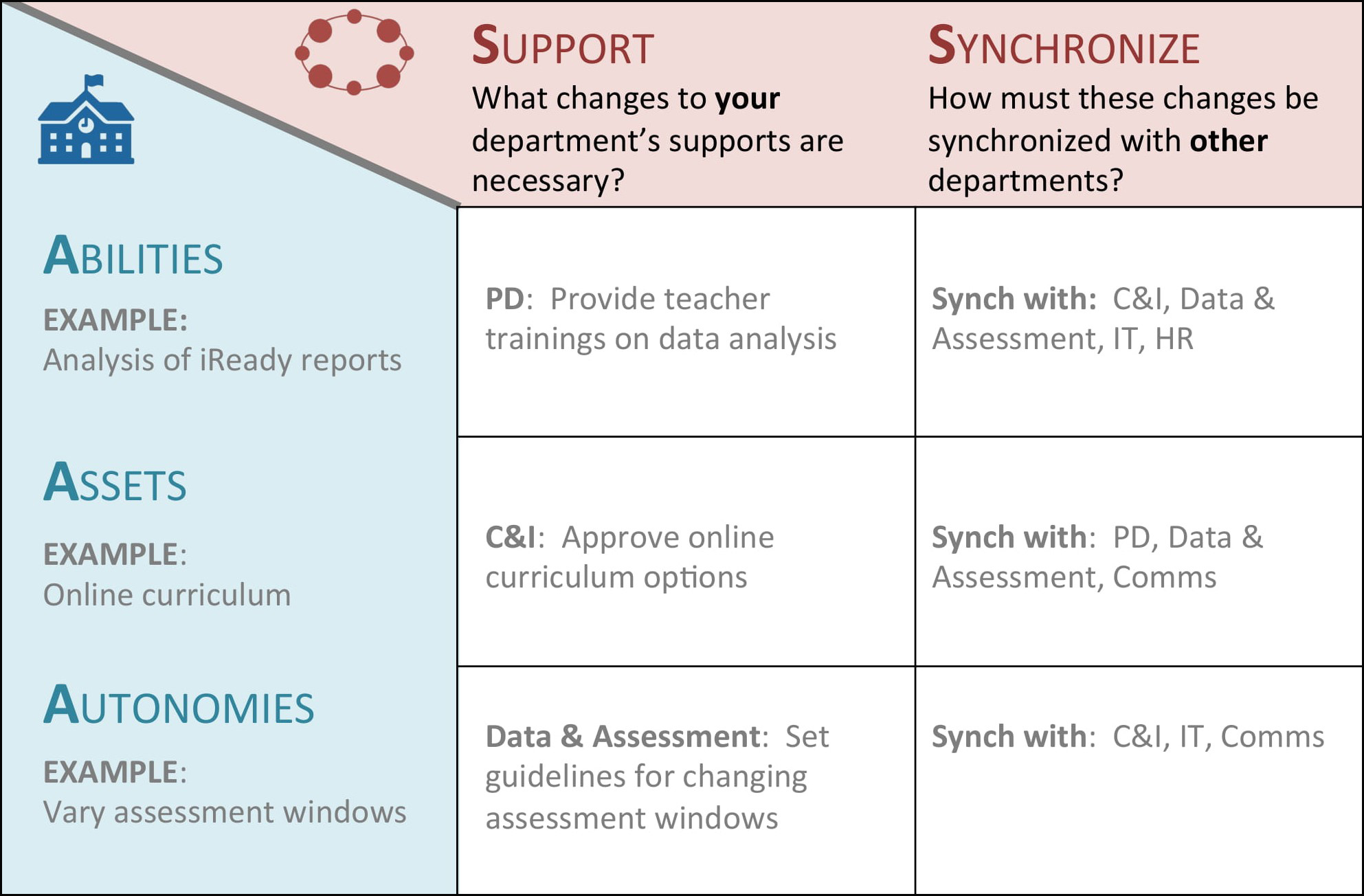 Matrix of School Needs and District Actions