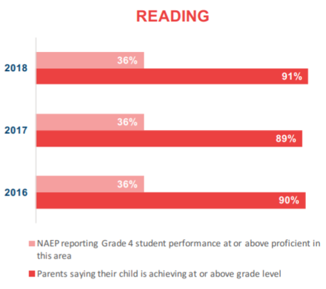 Graph of parent perceptions versus findings from the National Assessment of Educational Progress