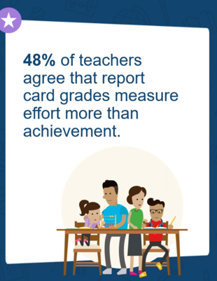 48% of teachers agree that report card grades measure effort more than achievement.