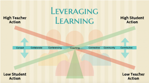 Leveraging Learning