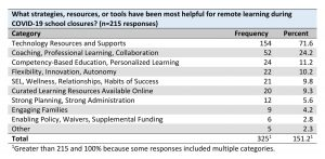 Table from Member Survey