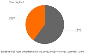 Pie Chart of Opportunity to Succeed