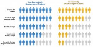 College Enrollment Rates by Economic Status