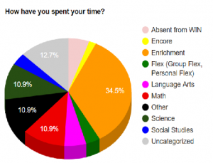 Pioneer Ridge Chart of How Spent Time