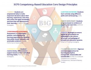 Figure Showing Shelby County Competency-Based Education Core Design Principles