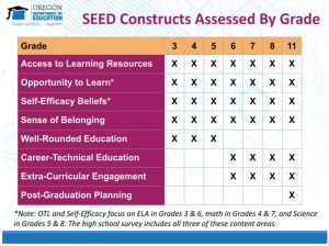 SEED Constructs Assessed By Grade