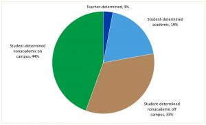 Pie chart of how students used their flex time
