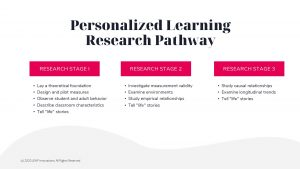 Personalized Learning Research Pathway
