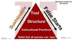 Sustainable Practice versus False Starts
