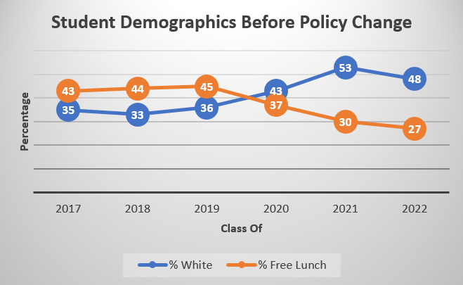 Graph of NYC iSchool Student Demographics Before Policy Change