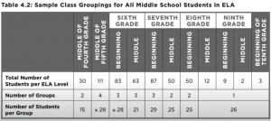 Table of Sample Class Groupings