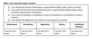 Rubric of Mastery Skill, I can correctly model a scenario