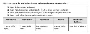 Table Showing Rubric of Year-Long Mastery Skill