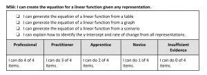 Table Showing Rubric of Mastery Skill for the Linear and Exponential Functions Unit