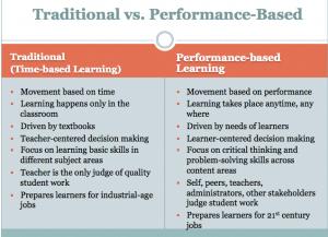 Traditional vs Performance Based