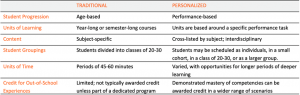Table of Characteristics of Traditional Versus Personalized Learning
