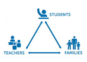 Triangle of Learning Relationships