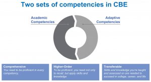 Two sets of competencies in CBE